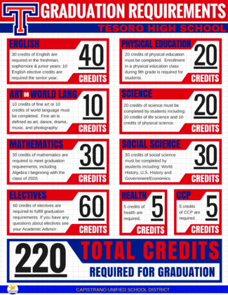 Tesoro CUSD Grad Requirements Flyer 2020 +.png